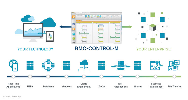 Workload Automation BMC Control M Cetan Corp and BMC Software