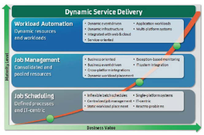 ca-tech-dynamic-service-delivery